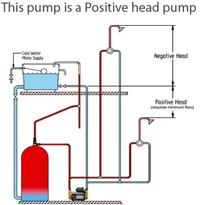 Stuart Turner 46415 Monsoon Pump S2.0 Bar Twin Pump