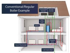 Conventional Boilers System.