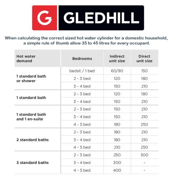 Gledhill Stainless lite Plus D150 Direct Unvented Cylinder Stainless Steel